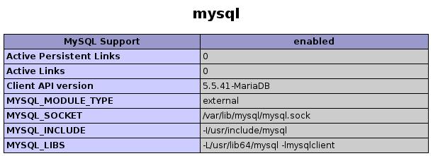 PHP MySQL Details